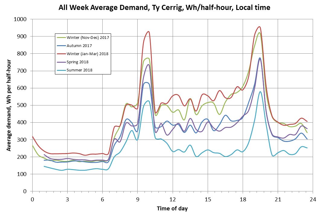 Half-Hour Electricity Demand chart