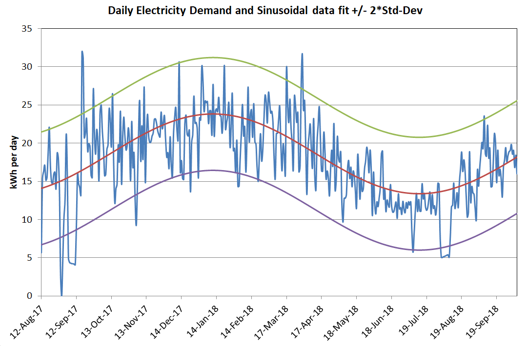 Daily Electricity Demand chart